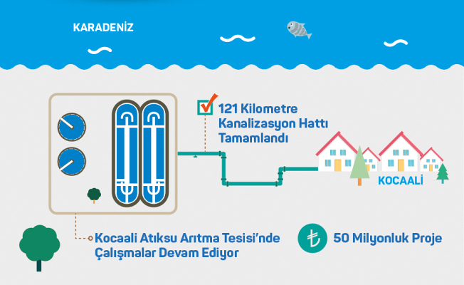 Kuzeyin 50 milyonluk projesi son aşamada