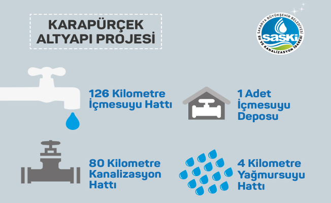 33 milyonluk projede 157 kilometrelik hat tamam