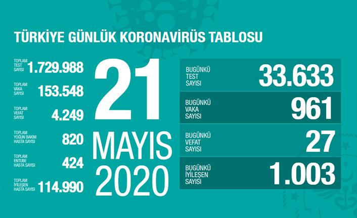 Türkiye'de son 24 saatte 27 kişi vefat etti