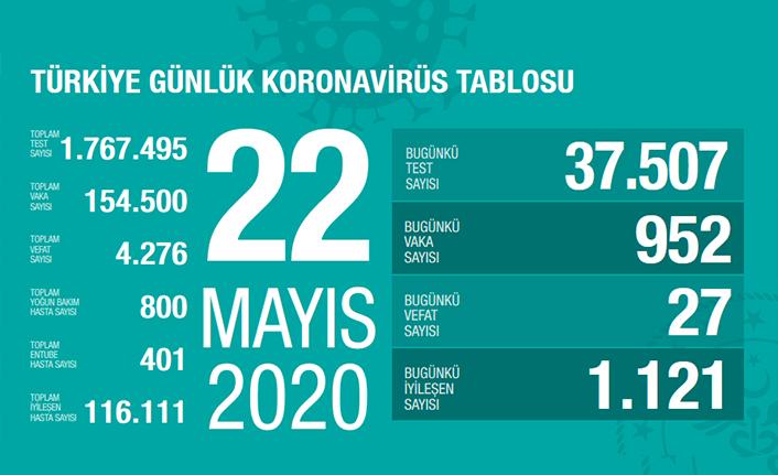 Türkiye'de son 24 saatte 27 kişi vefat etti!