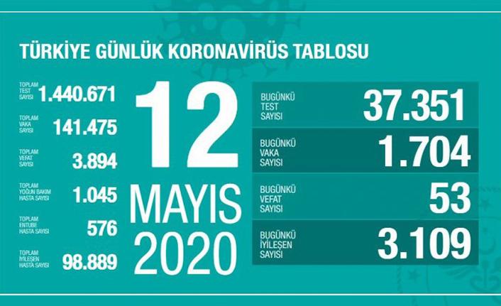 Türkiye'de son 24 saatte 3 bin 109 hasta iyileşti!