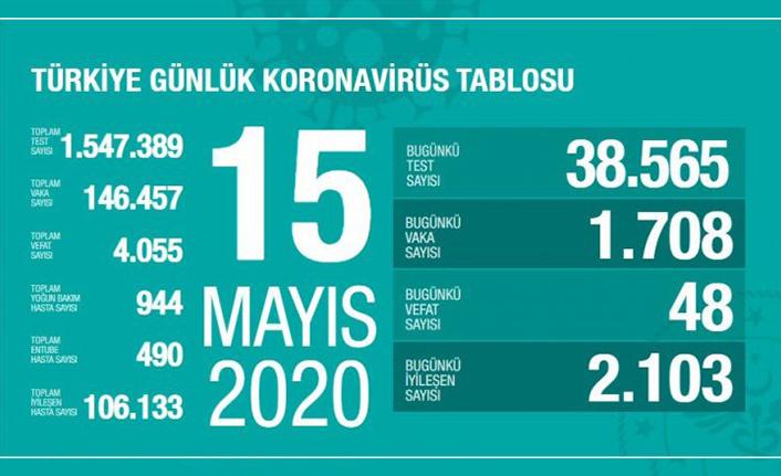 Türkiye'de son 24 saatte 48 kişi vefa etti!