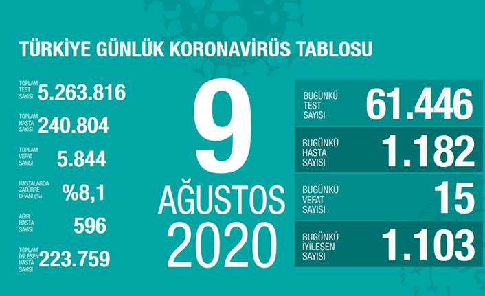 Türkiye'de son 24 saatte 15 kişi vefat etti!