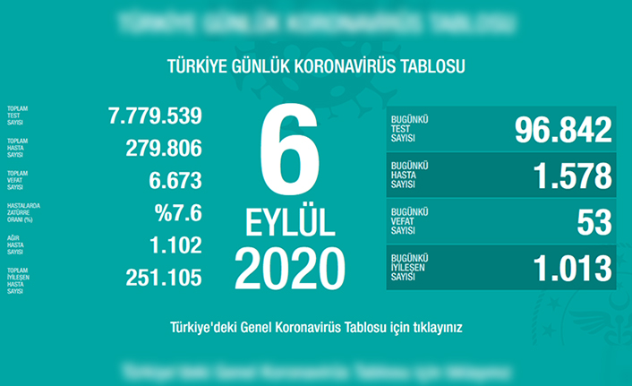 Türkiye'de son 24 saatte 53 kişi vefat etti!