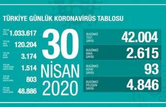 Türkiye'de son 24 saatte 4 bin 846 hasta iyileşti