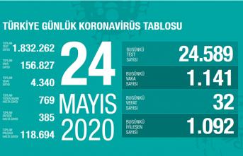 Türkiye'de iyileşen toplam hasta sayısı 120 bine yaklaştı!