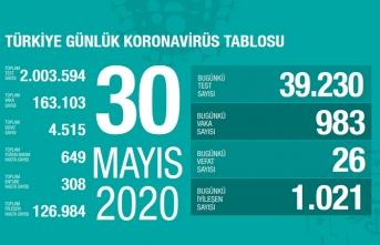 Türkiye'de son 24 saatte 1021 kişi iyileşti!