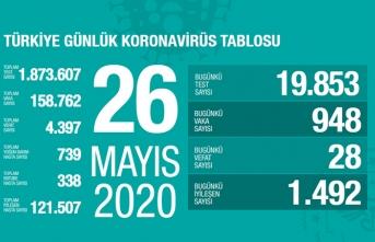 Türkiye'de son 24 saatte 1492 kişi iyileşti!