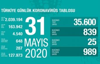 Türkiye'de son 24 saatte 25 kişi vefat etti!