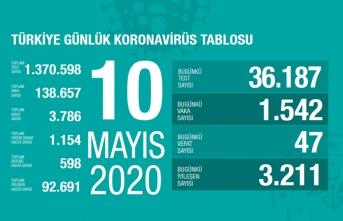Türkiye'de son 24 saatte 3 bin 211 hasta iyileşti!