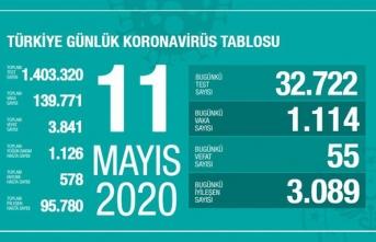 Türkiye'de son 24 saatte 3 bin 89 hasta iyileşti!