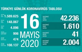 Türkiye'de son 24 saatte 41 kişi vefa etti!