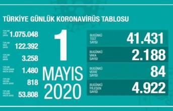 Türkiye'de son 24 saatte 4 bin 922 hasta iyileşti