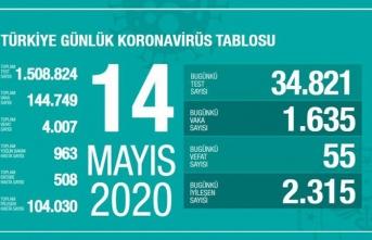 Türkiye'de son 24 saatte 55 kişi vefa etti!