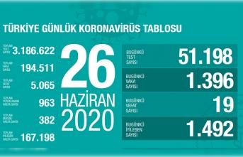 Türkiye'de son 24 saatte 19 kişi vefat etti!