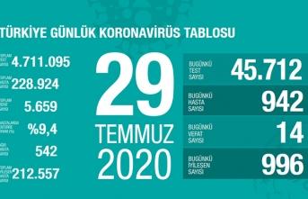 Türkiye'de son 24 saatte 14 kişi vefat etti!