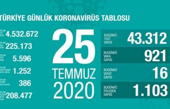 Türkiye'de son 24 saatte 16 kişi vefat etti!
