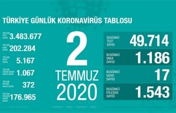Türkiye'de son 24 saatte 17 kişi vefat etti!