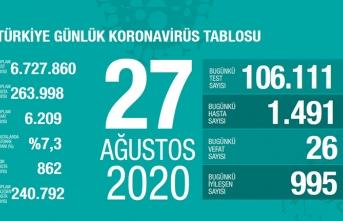 Türkiye'de son 24 saatte 26 kişi vefat etti!