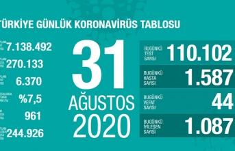 Türkiye'de son 24 saatte 44 kişi vefat etti!