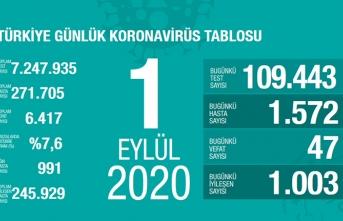 Türkiye'de son 24 saatte 47 kişi vefat etti!