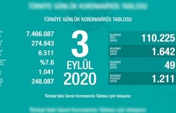 Türkiye'de son 24 saatte 49 kişi vefat etti!