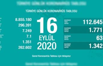 Türkiye'de son 24 saatte 63 kişi vefat etti!