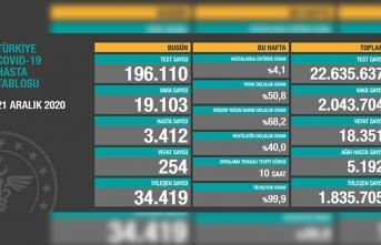Türkiye'de son 24 saatte 254 kişi vefat etti!