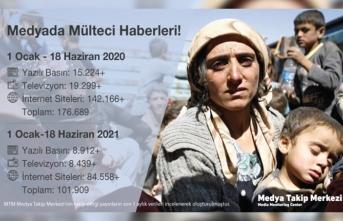 Mülteci haberlerinde %73 düşüş yaşandı