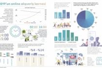 Türkiye'nin 2019 online alışveriş istatistikleri açıklandı