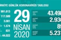 Türkiye'de son 24 saatte 5 bin 231 hasta iyileşti