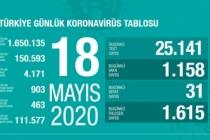 Türkiye'de son 24 saatte 31 kişi vefat etti!