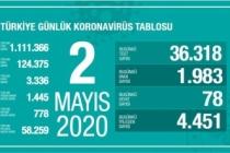 Türkiye'de son 24 saatte 4 bin 451 hasta iyileşti!