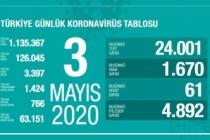 Türkiye'de son 24 saatte 4 bin 892 hasta iyileşti!