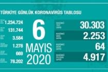 Türkiye'de son 24 saatte 4 bin 917 hasta iyileşti!