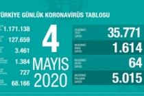 Türkiye'de son 24 saatte 5 bin 15 hasta iyileşti!