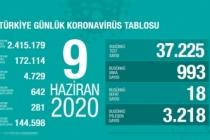 Türkiye'de son 24 saatte 18 kişi vefat etti!