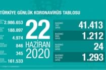 Türkiye'de son 24 saatte 24 kişi vefat etti!