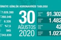 Türkiye'de son 24 saatte 42 kişi vefat etti!