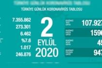 Türkiye'de son 24 saatte 45 kişi vefat etti!