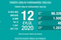 Türkiye'de son 24 saatte 48 kişi vefat etti!