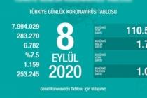 Türkiye'de son 24 saatte 52 kişi vefat etti!