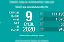 Türkiye'de son 24 saatte 55 kişi vefat etti!