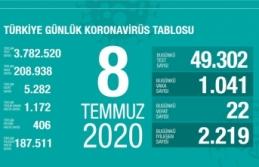 Türkiye'de son 24 saatte 22 kişi vefat etti!