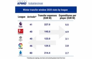 Beş büyük ligin transfer harcaması: 889 milyon...