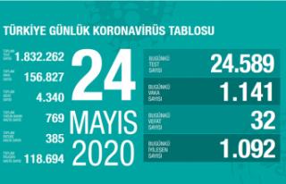 Türkiye'de iyileşen toplam hasta sayısı 120...
