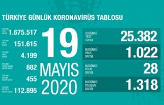 Türkiye'de son 24 saatte 28 kişi vefat etti!