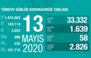 Türkiye'de son 24 saatte 2 bin 826 hasta iyileşti!