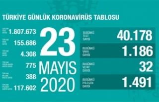 Türkiye'de son 24 saatte 32 kişi vefat etti!