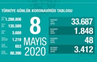 Türkiye'de son 24 saatte 3 bin 412 hasta iyileşti!